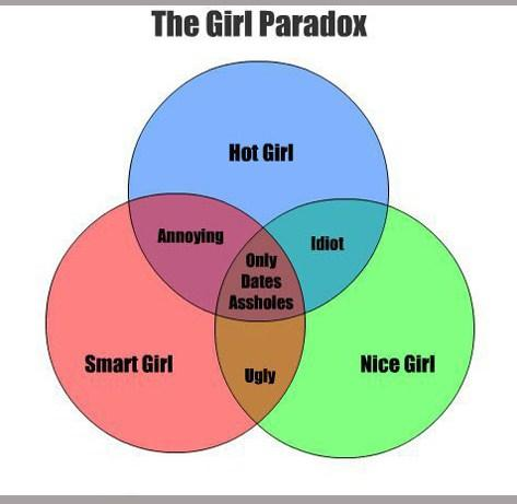 The Girl Paradox
